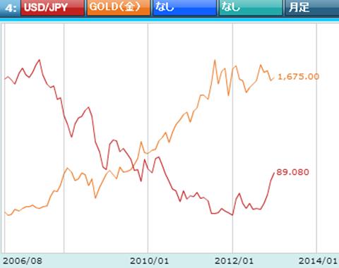 金とドル/円