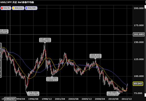ドル/円のレート
